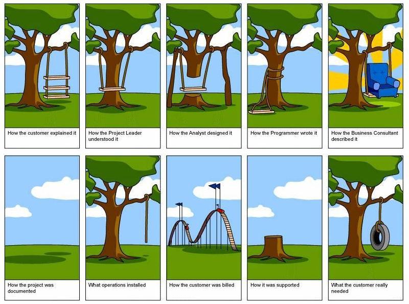 zarządzanie projektami przy tworzeniu profesjonalnych stron internetowych